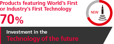 [Products featuring World's First or Industry's First Technology] 70% [Investment in the Technology of the future]