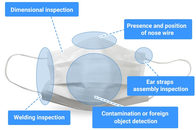 Dimensional inspection, Presence and position of nose wire, Ear straps assembly inspection, Welding inspection, Contamination or foreign object detection