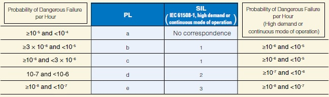 Relationship between PL and SIL (excerpt from ISO 13849-1:2006)