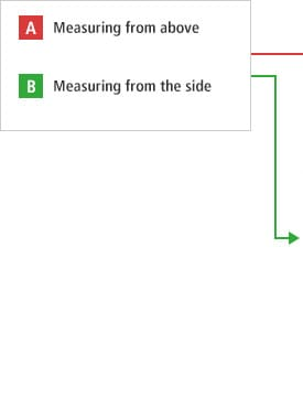 A- Measuring from above B- Measuring from the side