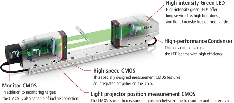 Monitor CMOS In addition to monitoring targets, the CMOS is also capable of incline correction. Light projector position measurement CMOS The CMOS is used to measure the position between the transmitter and the receiver. High-speed CMOS This specially designed measurement CMOS features an integrated amplifier on the chip. High-performance Condenser This lens unit converges the LED beams with high efficiency. High-intensity Green LED High-intensity green LEDs offer long service life, high brightness, and light intensity free of irregularities.