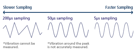 Slower Sampling / 200μs sampling *Vibration cannot be measured. 50μs sampling *Vibration around the peak is not accurately measured. 5μs sampling / Faster Sampling